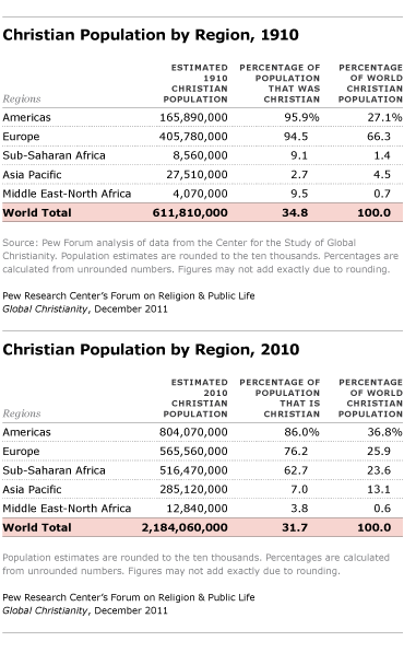 christian population by region 1910 and 2010