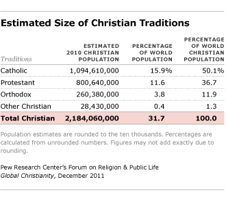 estimated size of christian traditions
