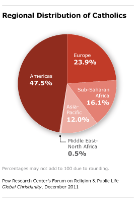 Christian Traditions Pew Research Center - World's largest religions in order