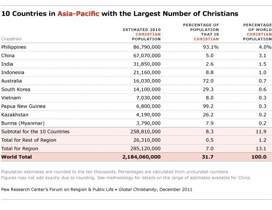 Regional Distribution Of Christians Pew Research Center - Blank map of eastern portion of us