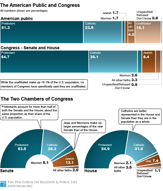 The Religious Makeup Of Congress | Pew Research Center