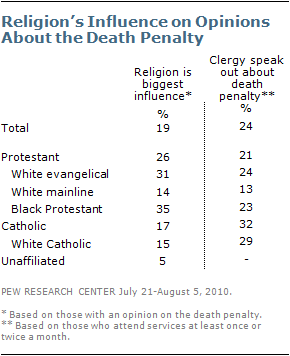 death-penalty-2011-3