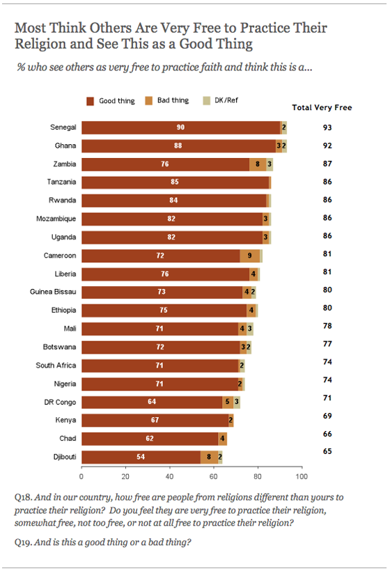 Most Think Others are Very Free to Practice Their Religion and See This as a Good Thing