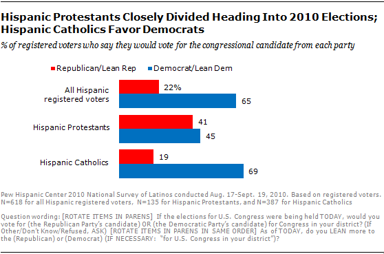hispanic-voter-preferences 10-10-07