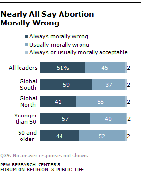 is abortion morally acceptable As the graph included on this page show, episcopalians are those likely to find abortion morally acceptable (57%) receive nrl news today in your e-mail.
