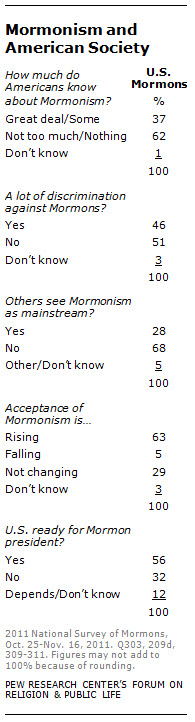 Mormonism and American Society