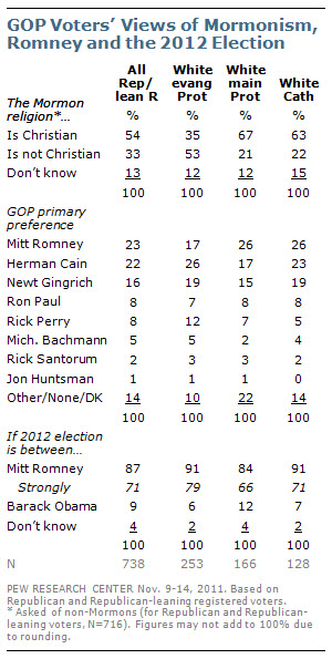 morGOP Voters' Views of Mormonism, Romney and the 2012 Election