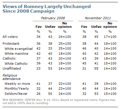 Views of Romney Largely Unchanged  Since 2008 Campaign