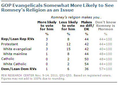 GOP Evangelicals Somewhat More Likely to See Romney's Religion as an Issue