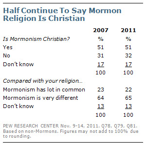 Half Continue To Say Mormon Religion Is Christian