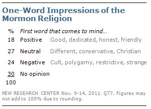 One-Word Impressions of the Mormon Religion