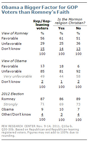 Obama a Bigger Factor for GOP Voters than Romney's Faith