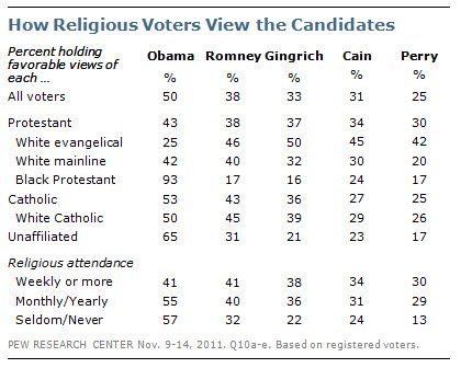 How Religious Voters View the Candidates