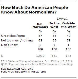 how much do american people know about mormonism