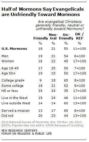 half of mormons say evangelicals are unfriendly toward mormons