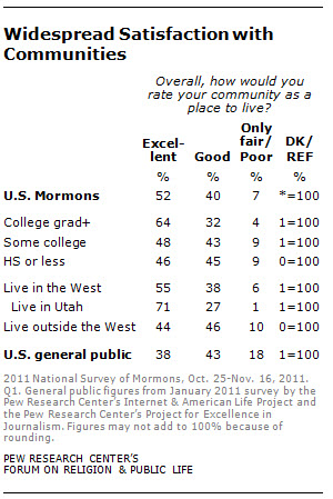 widespread satisfaction with communities