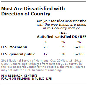 most are dissatisfied with direction of country