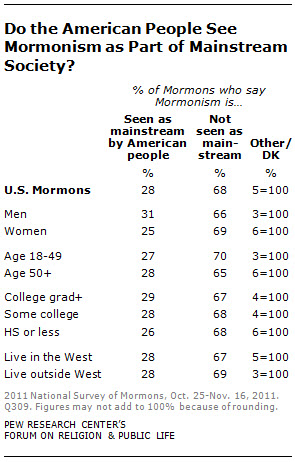 do the american people see mormonism as part of mainstream society