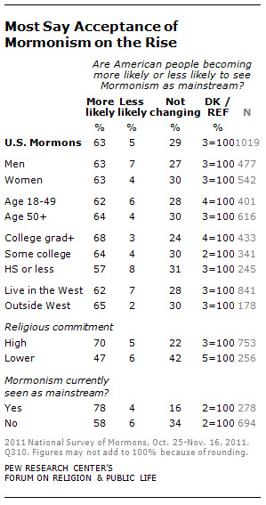 most say acceptance of mormonism on the rise