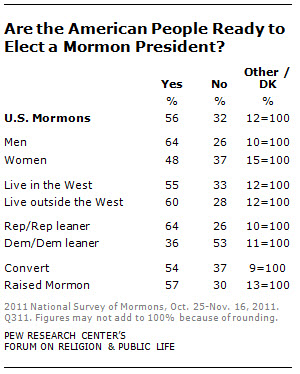 are the american people ready to elect a mormon president