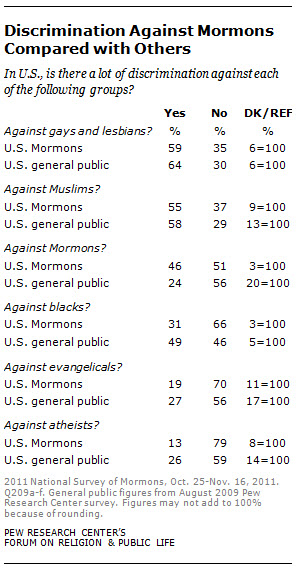 discrimination against mormons compared to others
