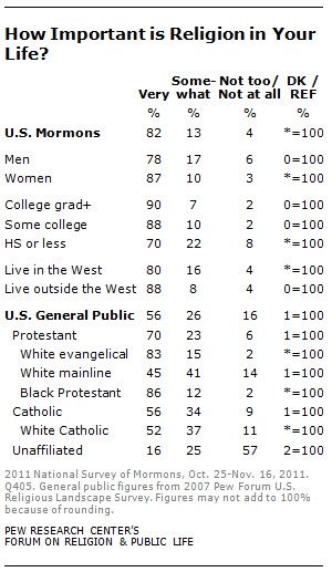 "an examination of the beliefs of the mormonism religion Belief shapes mormon culture menu mormon beliefs and doctrines jesus christ spirituality and religion in ""mormonism."