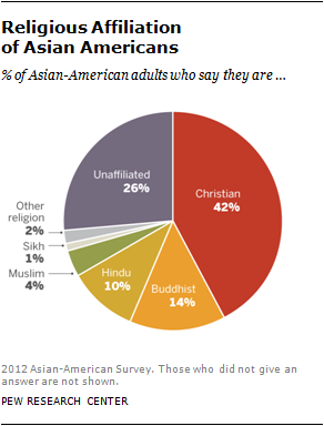 Asian Americans A Mosaic Of Faiths Pew Research Center - 3 largest religions