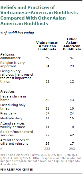 what were the chief differences between buddhism and hinduism