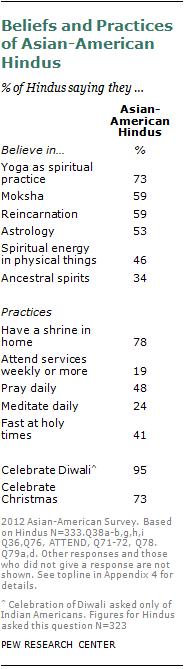 Asian prayer services