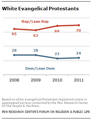 http://assets.pewresearch.org/wp-content/uploads/sites/11/2012/07/partyid-3.jpg