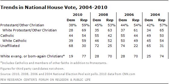 religion-2010-election-01 10-11-03