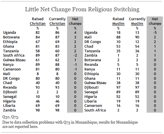 Little Net Change From Religious Switching