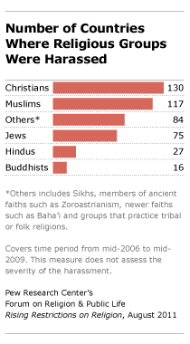 Number of countries where religious groups were harassed