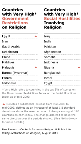 Countries with very high government restrictions or social hostilities involving religion