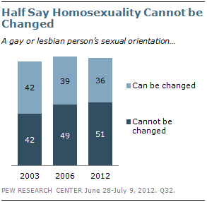 Can sexual orientation be changed