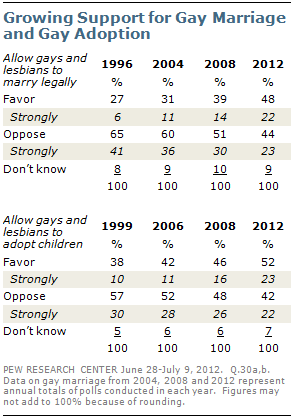 Homosexual adoption rates among christians
