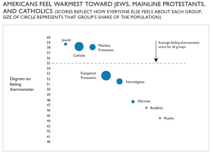 religions americans feel warmest toward graph