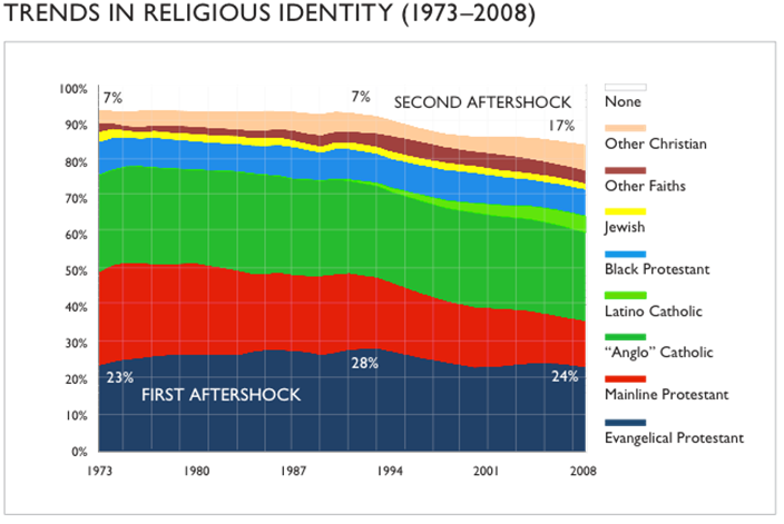 trends in religious identity (1973-2008) graph