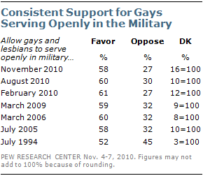 Consistent Support for Gays Serving Openly in the Military