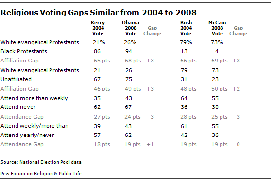 table_Religious Voting Gaps 10-08-06