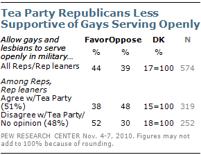 Tea Party Republicans less Supportive of Gays Serving Openly
