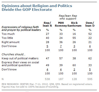 politics and religion relationship questions