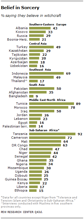 Muslim Beliefs In The Supernatural And Related Practices Pew