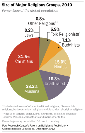 The Global Religious Landscape Pew Research Center - Religion wise population in world 2016