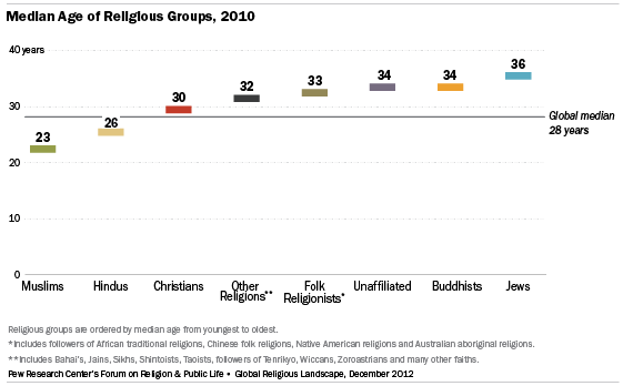 The Global Religious Landscape Pew Research Center - World population list by religion