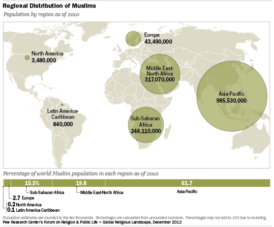 Muslims Pew Research Center