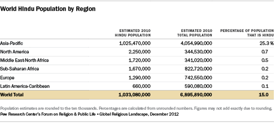 Hindus Pew Research Center - Population religion wise in world