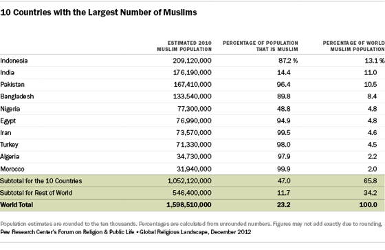 Muslims Pew Research Center - World population on the basis of religion