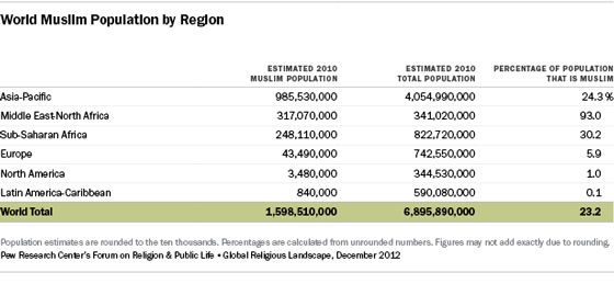 Muslims Pew Research Center - Which religion largest population in the world