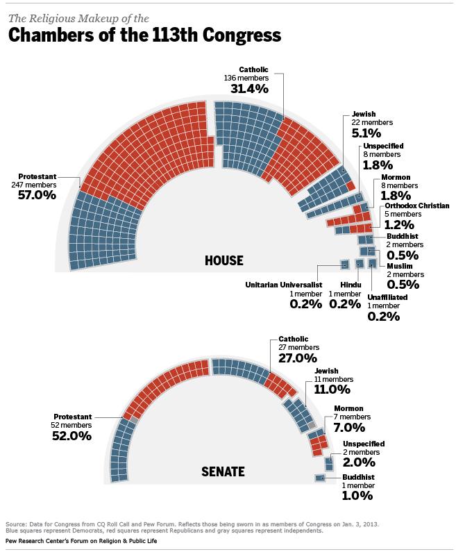 congress113-chart